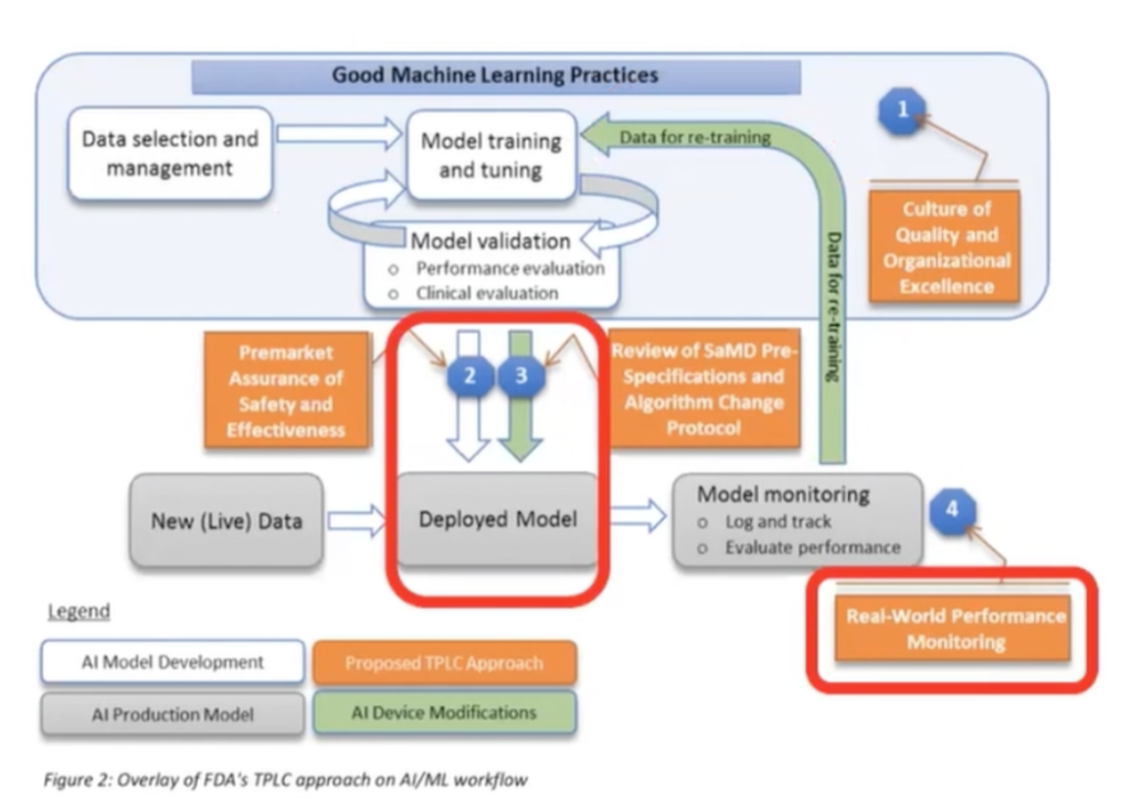 Description of the creation of an AI mofel applied to health. First a model is created. Then it is deployed to the clinical setting. In orange you can see all the safeguards in place.